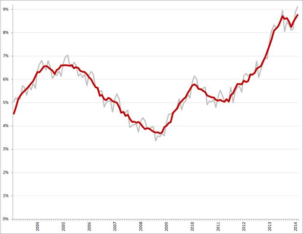 Niet-gecorrigeerde (grijs) en gecorrigeerde werkloosheidspercentages, januari 2003 – februari 2014. Bron: CBS