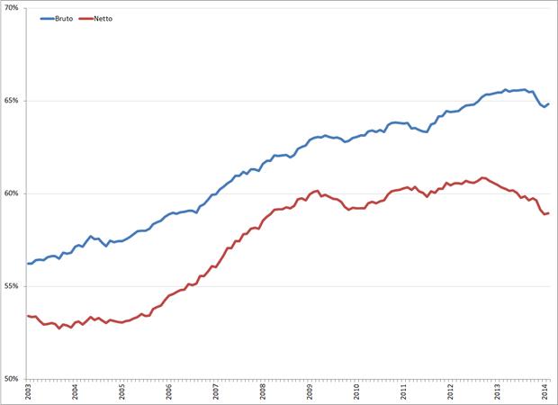Bruto (blauw) en netto (rood) arbeidsparticipatie (seizoensgecorrigeerd), januari 2003 –  februari 2014. Bron: CBS