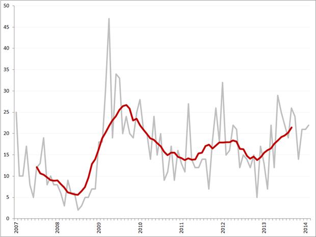 Aantal faillissementen per maand en obv. voortschrijdend 12-maands gemiddelde, januari 2007 – februari 2014