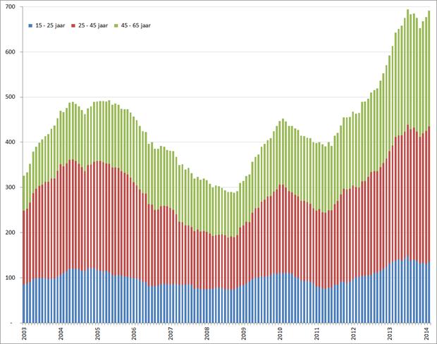 Aantal werklozen per leeftijdsgroep (seizoensgecorrigeerd), januari 2001 – februari2014. Bron: CBS