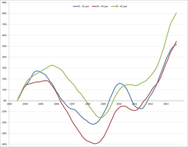 %verandering van de werkloosheid (voortschrijdend 12-maands gemiddelde), januari 2001 – februari 2014. Bron: CBS, RecruitmentMatters