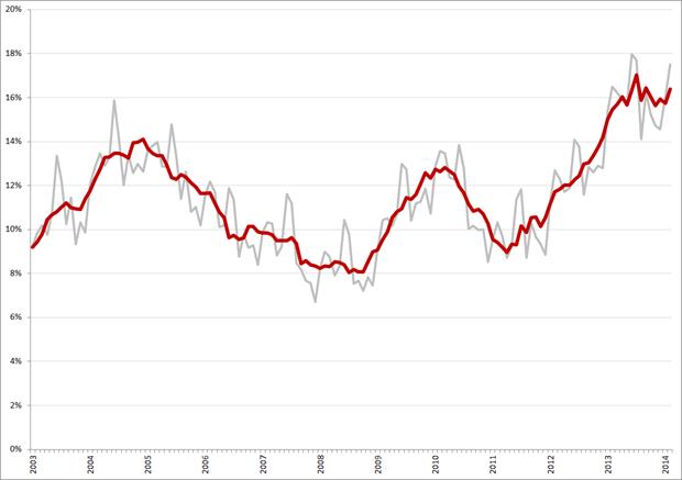 Niet-gecorrigeerde (grijs) en gecorrigeerde werkloosheidspercentages, 15 – 25 jarigen, januari 2003 – februari 2014. Bron: CBS