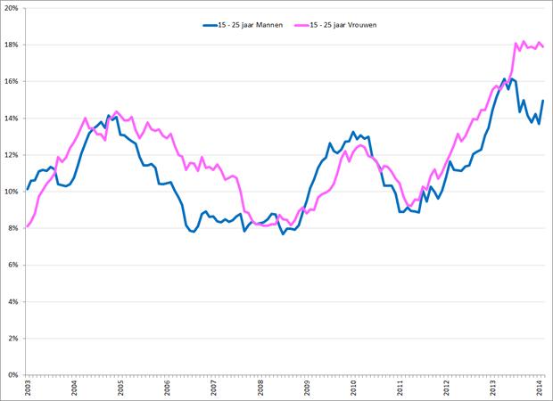 Gecorrigeerde werkloosheidspercentages 15 – 25 jarige mannen (blauw) en vrouwen (roze), januari 2003 – februari 2014. Bron: CBS