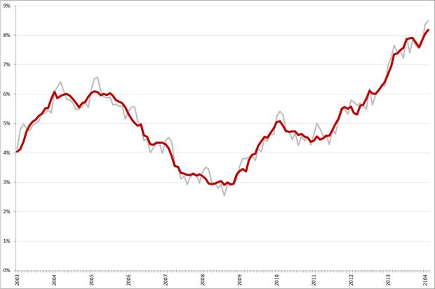 Niet-gecorrigeerde (grijs) en gecorrigeerde werkloosheidspercentages, 25 – 45 jarigen, januari 2003 – februari 2014. Bron: CBS