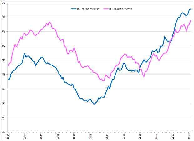 Gecorrigeerde werkloosheidspercentages 25 – 45 jarige mannen (blauw) en vrouwen (roze), januari 2003 – februari 2014. Bron: CBS