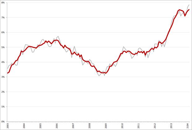 Niet-gecorrigeerde (grijs) en gecorrigeerde werkloosheidspercentages, 45 – 65 jarigen, januari 2003 – februari 2014. Bron: CBS