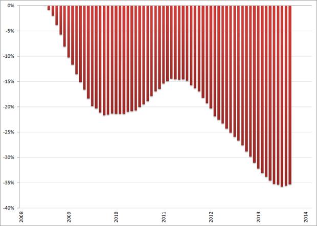 Misère index, ontwikkeling arbeidsmarkt (2008 = 0%), 12-maands voortschrijdend gemiddelde, januari 2008 – februari 2014