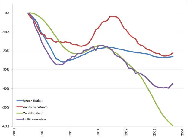 Arbeidsmarkt: procentuele verandering cijferreeksen, (2008 = 0%), januari 2008 – februari 2014