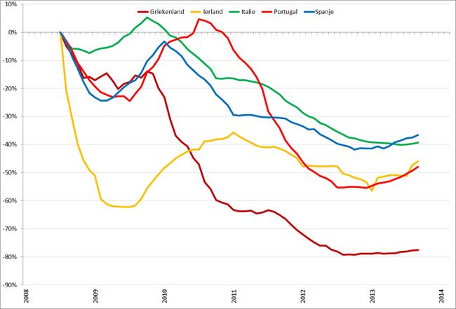 Trendlijn autoverkopen PIIGS-landen op basis van 12-maands gemiddelden, januari 2008 – februari 2014. Bron: ACEA, RecruitmentMatters