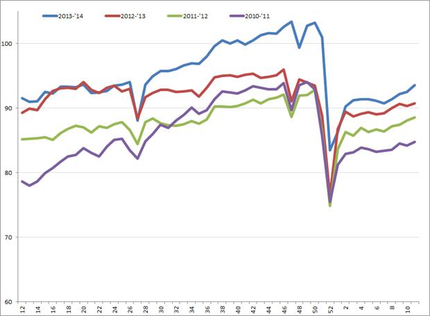 Uitzendindex VS, week 12, 2010 – week 11, 2014. Bron: American Staffing Association (ASA)