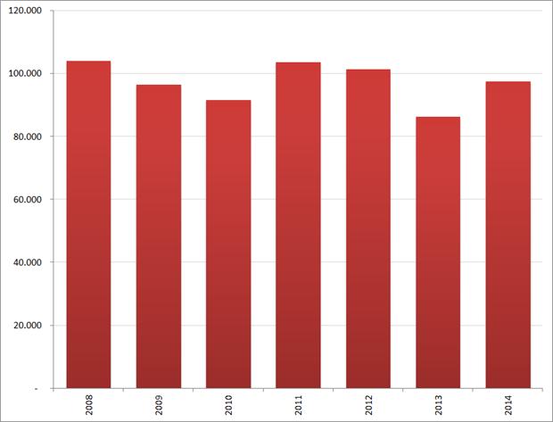Aantal nieuwe vacatures in februari, 2008 – 2014. Bron : Jobfeed