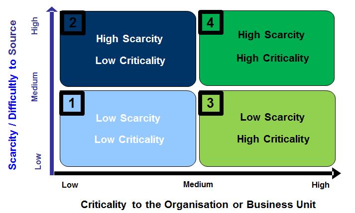 Critical-vs-Scarce