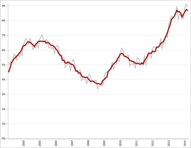 Niet-gecorrigeerde (grijs) en gecorrigeerde werkloosheidspercentages, januari 2003 – maart 2014. Bron: CBS