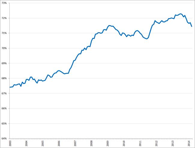 Bruto arbeidsparticipatie (seizoensgecorrigeerd), januari 2003 –  maart 2014. Bron: CBS