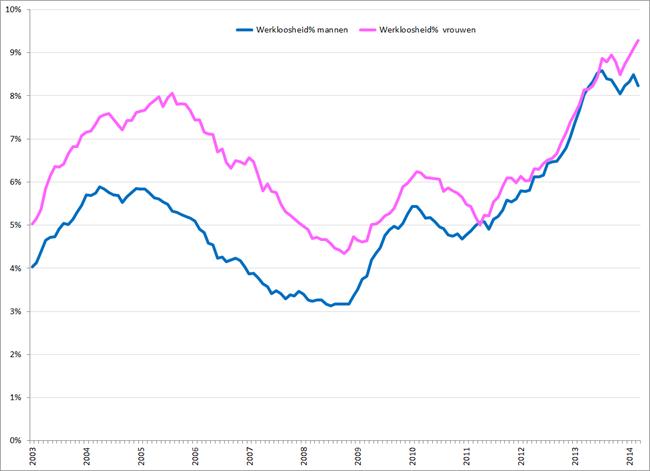 Gecorrigeerde werkloosheidspercentages mannen (blauw) en vrouwen (roze), januari 2003 – maart 2014. Bron: CBS
