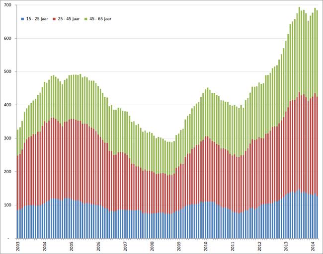 Aantal werklozen per leeftijdsgroep (seizoensgecorrigeerd), januari 2001 – maart 2014. Bron: CBS
