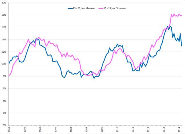 Gecorrigeerde werkloosheidspercentages 15 – 25 jarige mannen (blauw) en vrouwen (roze), januari 2003 – maart 2014. Bron: CBS