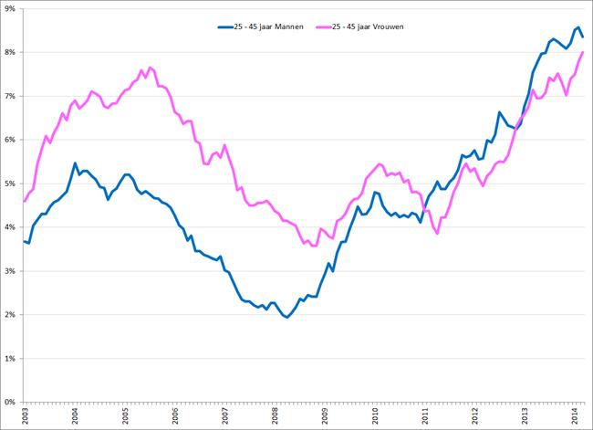 Gecorrigeerde werkloosheidspercentages 25 – 45 jarige mannen (blauw) en vrouwen (roze), januari 2003 – maart 2014. Bron: CBS