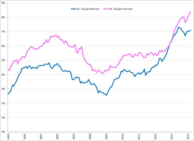 Gecorrigeerde werkloosheidspercentages 45 – 65 jarige mannen (blauw) en vrouwen (roze), januari 2003 – maart 2014. Bron: CBS