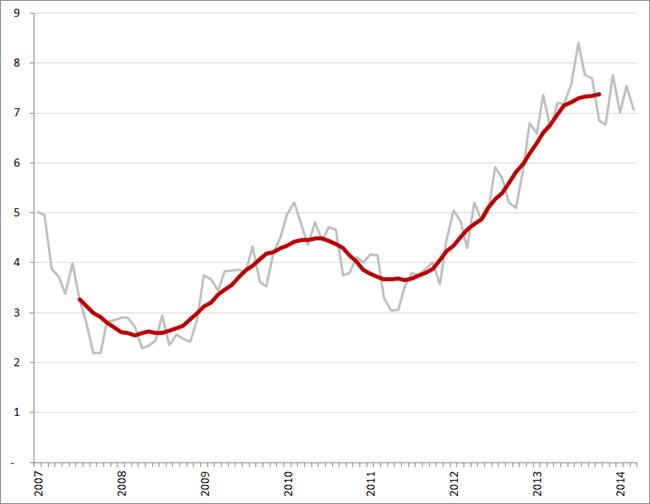 Aantal werklozen per vacature (exclusief bijbanen, vakantiebanen en vrijwilligerswerk), per maand en voortschrijdend 12-maands gemiddelde, januari 2007 – maart 2014. Bron: CBS, Textkernel