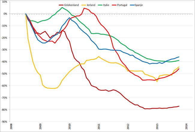 Trendlijn autoverkopen PIIGS-landen op basis van 12-maands gemiddelden, januari 2008 – maart 2014. Bron: ACEA