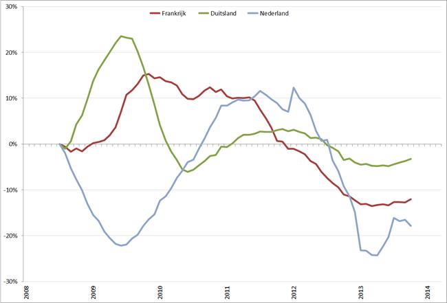 Trendlijn autoverkopen kernlanden op basis van 12-maands gemiddelde, januari 2008 – maart 2014. Bron: ACEA