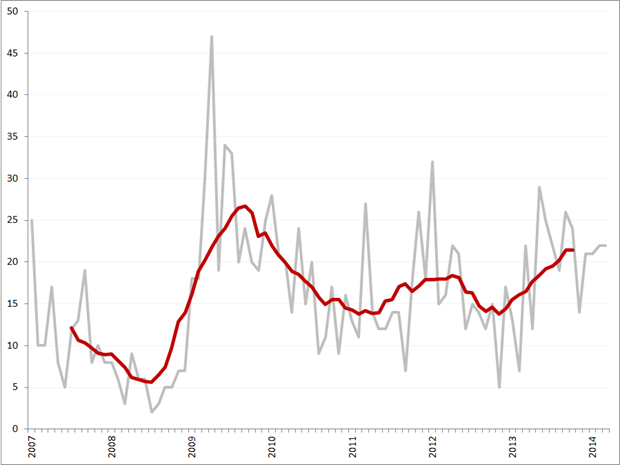 Aantal faillissementen per maand en obv. voortschrijdend 12-maands gemiddelde, januari 2007 – maart 2014