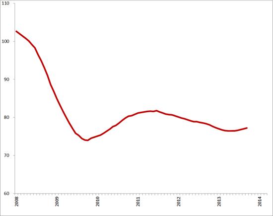 Trendlijn index uitzenduren op basis van ABU, periode 2008 – 2014 (2006 = 100)