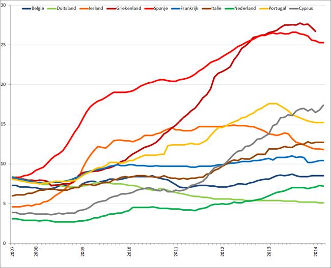 Werkloosheid geselecteerde Eurolanden (januari 2007 – maart 2014). Bron: Eurostat, Elstat
