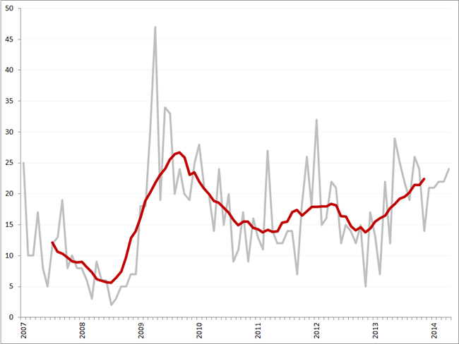 Aantal faillissementen per maand en obv. voortschrijdend 12-maands gemiddelde, januari 2007 – april 2014
