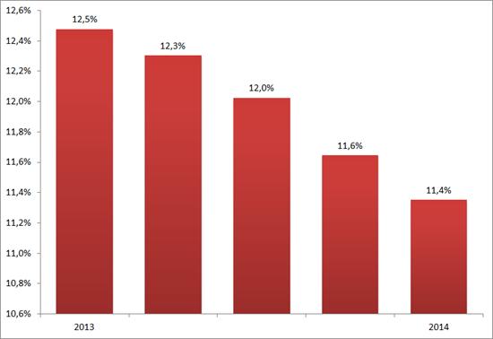 Aandeel betalende D-A-CH gebruikers XING, Q1 2013 – Q1 2014