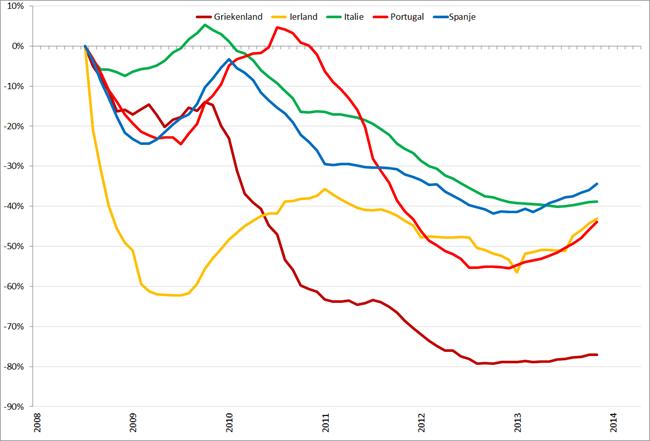 Trendlijn autoverkopen PIIGS-landen op basis van 12-maands gemiddelden, januari 2008 – april 2014. Bron: ACEA