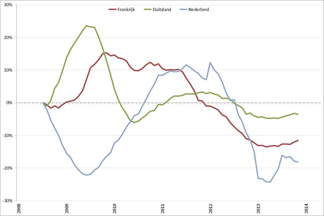 Trendlijn autoverkopen kernlanden op basis van 12-maands gemiddelde, januari 2008 – april 2014. Bron: ACEA