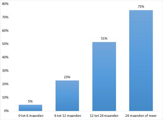 Toename van de werkloosheidsduur, verschil tussen 2013 en 2012 in procenten. Bron: CBS