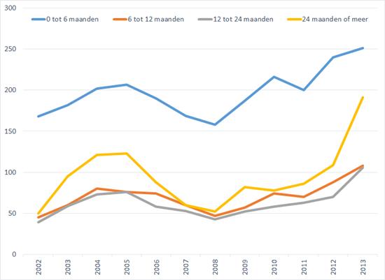 Aantal werklozen (* 1.000) naar werkloosheidsduur, 2002 – 2013. Bron: CBS