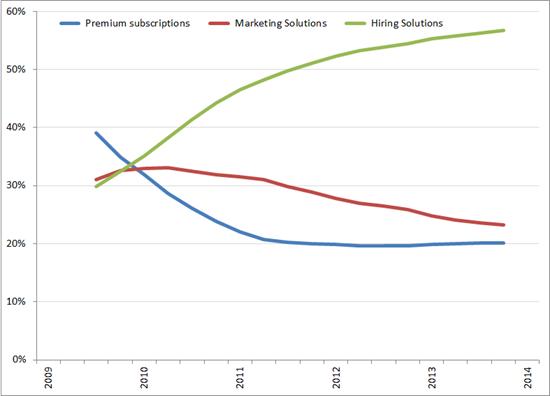 %bijdrage aan de omzet per segment (voortschrijdend jaargemiddelde), Q1 2009 – Q1 2014. Bron: LinkedIn