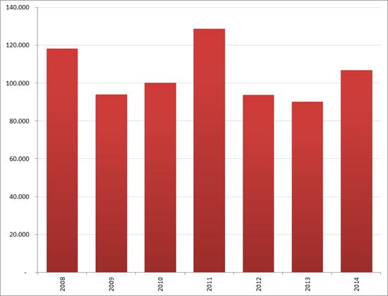Aantal nieuwe vacatures in april, 2008 – 2014. Bron : Jobfeed
