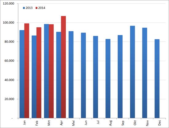Aantal nieuwe vacatures per maand, 2013 en 2014. Bron : Jobfeed
