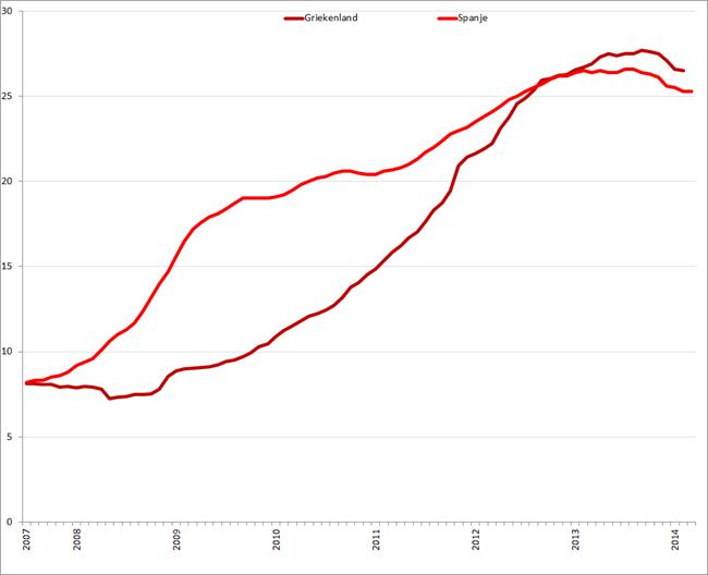 Werkloosheid Griekenland en Spanje (januari 2007 – februari/maart 2014). Bron: Eurostat, Elstat
