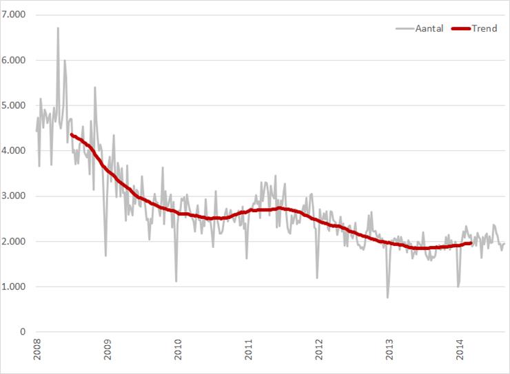 Volume administratieve vacatures, wekelijks (grijs) en 52-weeks gemiddelde (rood), 2008 – heden. Bron: Jobfeed, RecruitmentMatters