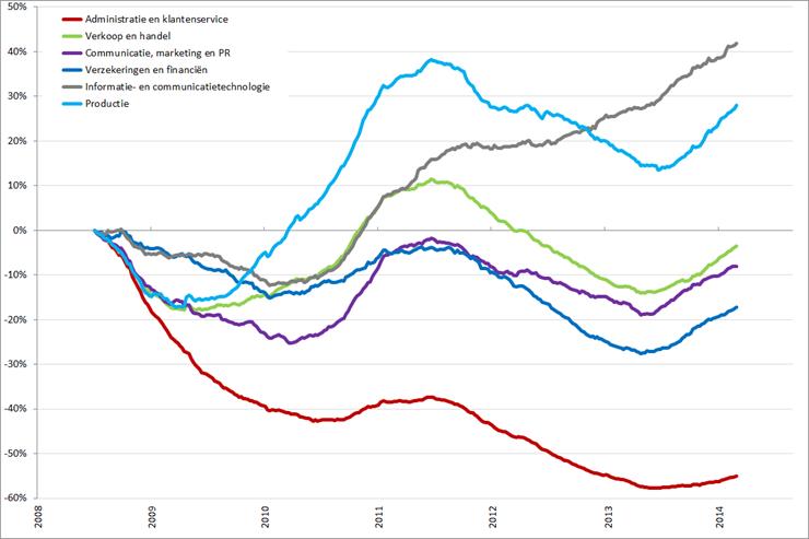 %verandering vacaturevolume (2008 = 0%) voor geselecteerde beroepsgroepen, 2008 – heden. Bron: Jobfeed, RecruitmentMatters