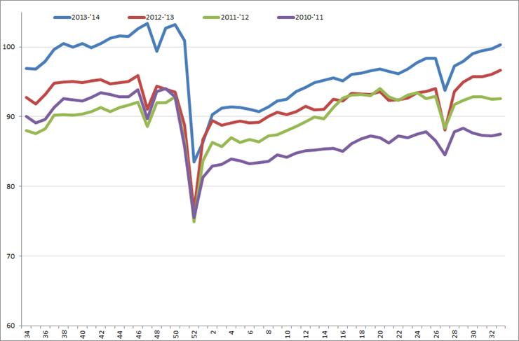 Uitzendindex VS, week 34, 2010 – week 33, 2014. Bron: American Staffing Association (ASA)