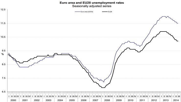 Werkloosheidscijfers EU en Eurozone, Q1 2000 – Q3 2014. Bron: Eurostat