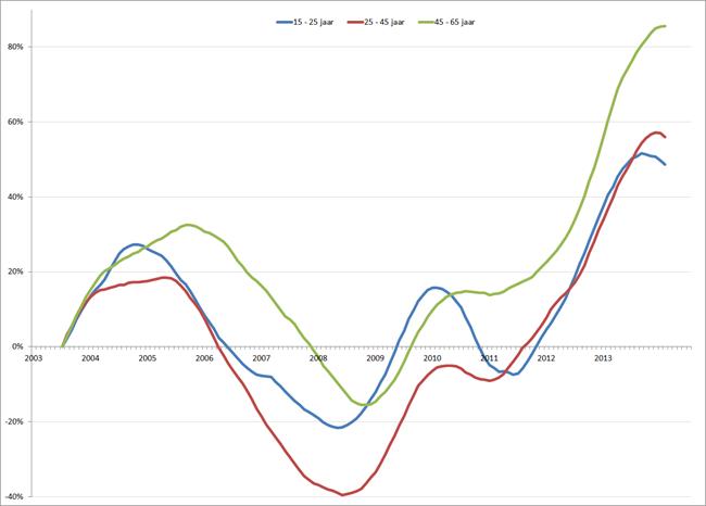 Procentuele verandering werkloosheid per leeftijdsgroep (12-maands gemiddelde werkloosheid, niet-seizoensgecorrigeerd), (2003 = 0%)