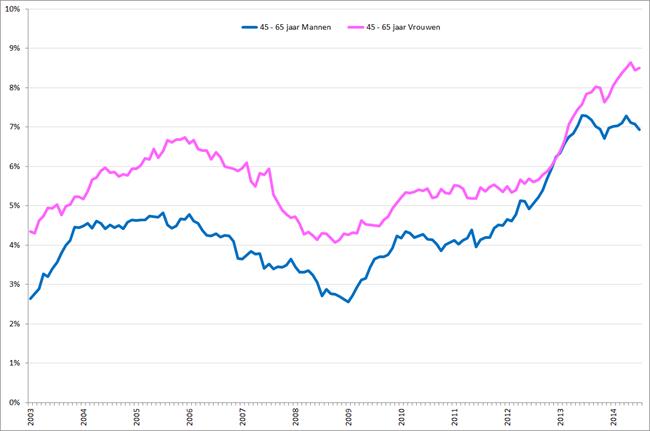 Ontwikkeling seizoensgecorrigeerde werkloosheid voor 45 – 65-jarigen, januari 2003 – juli 2014. Bron: CBS
