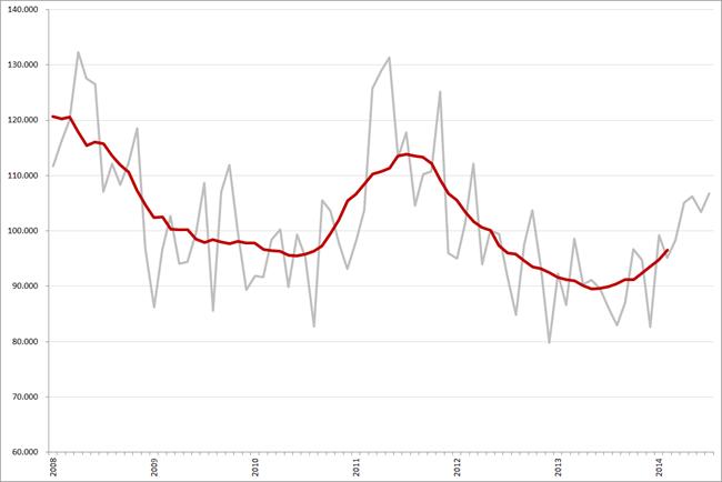 Maandtotalen en gemiddeld (12-maands) vacaturevolume (minus, bijbanen, stages en vrijwilligerswerk), januari 2008 – juli 2014. Op de maandcijfers van 2008 is een correctiefactor van 11,6% toegepast