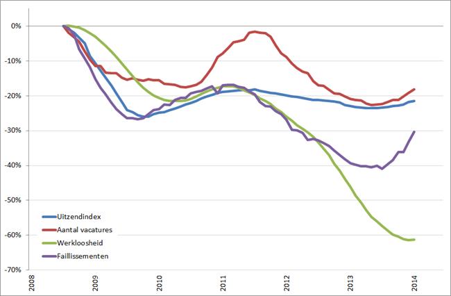 Arbeidsmarkt: procentuele verandering cijferreeksen, (2008 = 0%), januari 2008 – juni/juli 2014