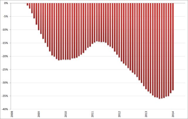 Misère index, ontwikkeling arbeidsmarkt (2008 = 0%), 12-maands voortschrijdend gemiddelde, januari 2008 – juni/juli 2014