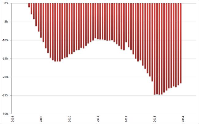 Misère index, consumentenmarkt, (2008 = 0%), januari 2008 – juni 2014