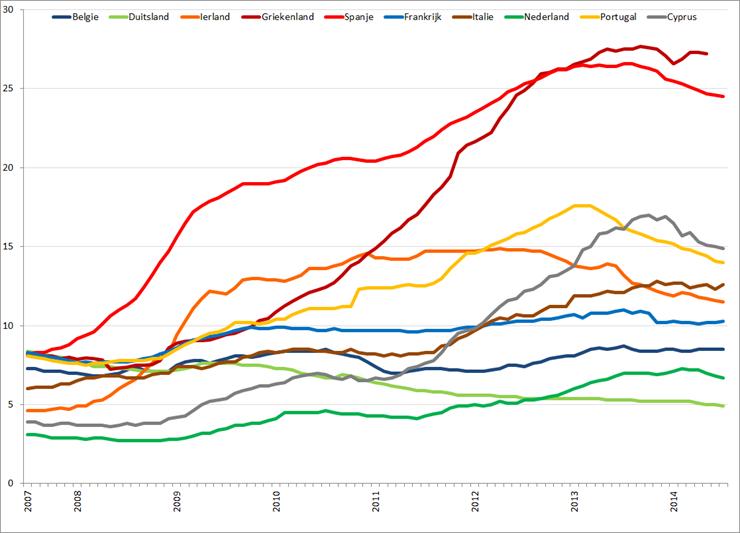 Werkloosheid geselecteerde Eurolanden (januari 2007 – juli 2014). Bron: Eurostat, Elstat
